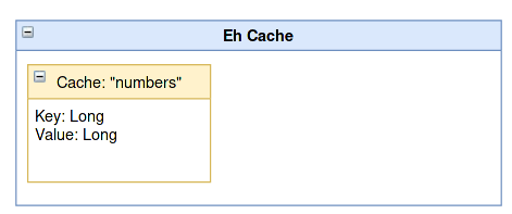 Spring Boot Eh Cache tutorial